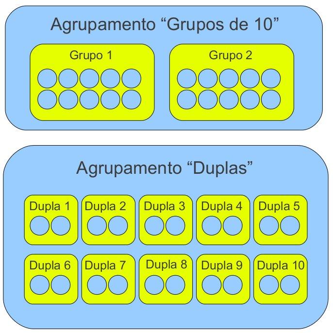 Grupos e agrupamentos no moodle