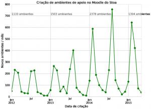 moodle-stoa-criacao-ambientes-2015-1