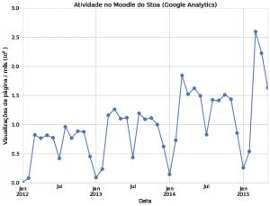 moodle-stoa-uso 2015-1