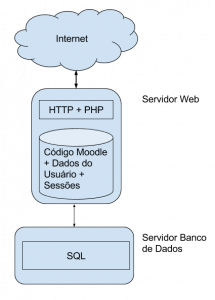 Arquitetura intermediara: separação do servidor Web e o servidor do banco de dados.