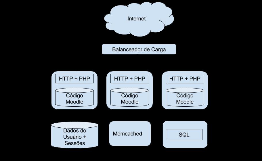 Arquitetura escalável: N servidores Web com um sistema de arquivos compartilhado.